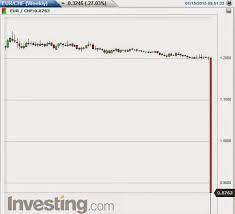 Swiss Charts 2015 Financial Markets Inside A Prop Trading Firm The Swiss