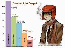 mooch s blog salinger caulfield and depression in teenagers salinger caulfield and depression in teenagers