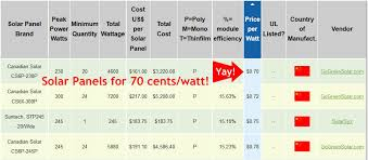 Solar Panel Price Comparison Chart Watt Diy Rooftop Solar
