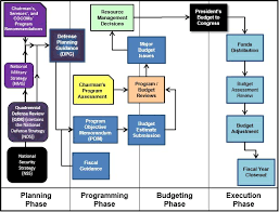 Government Contracting Process Flow Chart Program Objective Memorandum Pom Acqnotes