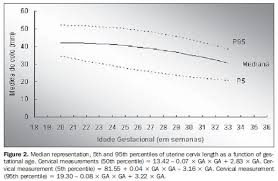 Uterus Measurement Chart During Pregnancy Endovaginal Sonographic Assessment Of Cervical Length In