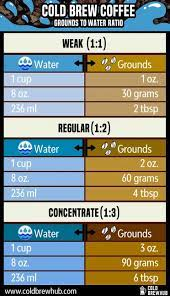 For the oxo cold brew coffee maker for example, it specifies 284g of coffee grounds to 1200ml of water (about 1:4), which is sort of the halfway point from other ratios i've seen online. Cold Brew Ratio Get It Right Cold Brew Hub