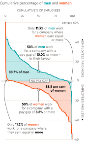 Charity Ceo Salaries Chart Uk Gender Pay Gap How Women Are Short Changed In The Uk