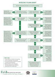 Probate Process Flow Chart Uk 67 True Trusts And Estates Flowchart