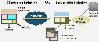 Server Side Work Chart Difference Between Server Side Scripting And Client Side