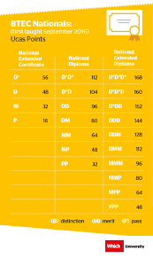 Ucas Tariff Chart Ucas Tariff Everything You Need To Know About Ucas Points
