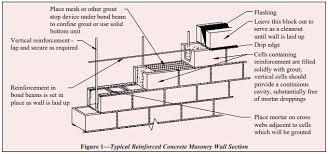 Grouting Concrete Masonry Walls Ncma