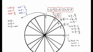 Cot Sec And Csc For Standard Unit Circle Angles