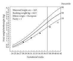 Fetal Growth Chart Percentile Intrauterine Growth Restriction Effects Of Physiological