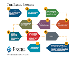 Contract To Close Flow Chart The Excel Process Excel Title Group Llc