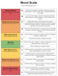 Daily Mood Chart For Bipolar Disorder Mood Chart Download Mental Health Diary