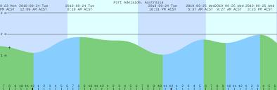 Port Adelaide Australia Tide Chart