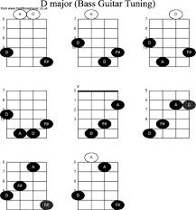 Basic 4 String Bass Chord Chart Bass Chords Chart Accomplice Music