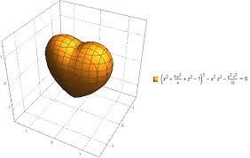 Статьи su Классическим вариантом трехмерного изображения поверхности в форме сердца представил gabriel taubin Габриэль Тобин в своей докторской диссертации