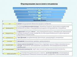 Дипломная работа Налоговый контроль понятие виды и методы  Субъекты налогового контроля диплом
