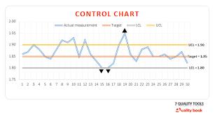 7 Qc Tools Control Charts 7 Quality Tools Seven Basic Tools Of Quality Quality