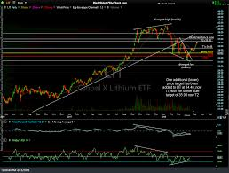 Lithium Etf Chart Lit First Price Target Hit For 4 Profit Right Side Of The Chart