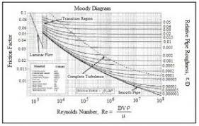 Moody Chart Calculator Pin On Stormwater Retention Systems
