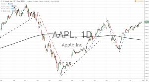 Apple Inc Appl Earnings Report After The Stock Market Closes
