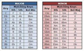 Harmonic Mixing Chart Hf Features Fine Tune Your Sets With Some Harmonic