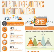 Skills Challenges And Trends In Instructional Design