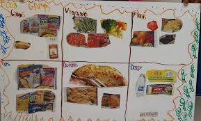 Three Food Groups Healthy Eating Poster Presentation On Food Groups