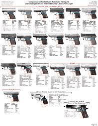 1911 Pistol Comparison Chart Semi Auto Pocket Pistols Comparison Chart Pocket Pistol
