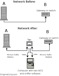 enigmacurry ethernet tap overview diagram
