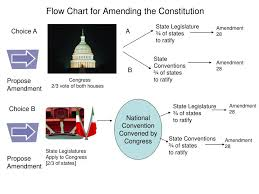 Ppt Flow Chart For Amending The Constitution Powerpoint