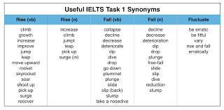 Topmarks Bar Charts Useful Words For Writing An Ielts Graph Essay Magoosh
