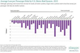 Dc Metro Cost Chart Average Loss Per Passenger Ride By U S Metro Rail System