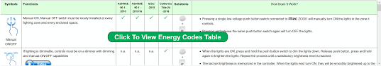 2013 Title 24 Lighting Energy Codes Compliance