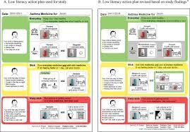 Asthma Action Plan Diagram - Explore Schematic Wiring Diagram •