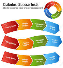 Diabetes Glucose Chart An Image Of A Diabetes Blood Glucose Test Types Chart