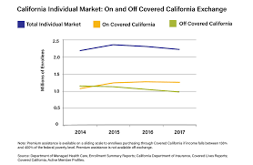 Covered California Income Chart 2017 State Releases Data On California 2017 Health Insurance
