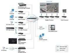 av system video conference and crestron control system audio visual centre delta video wall controllers