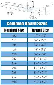 Lumber Actual Size Chart Actual Wood Dimensions When You Re Building Projects With