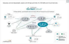 "cradlepoint netcloud securely connecting people places and cradlepoint netcloud network service virtualization illustration """