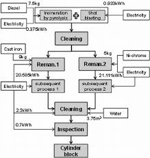 Engine Flow Chart Detailed Flow Diagram Of The Cylinder Block Remanufacturing