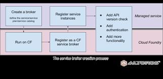 Creating A Sample Service Broker For Cloud Foundry With Pythons