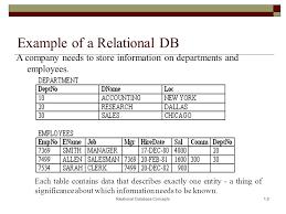 Relational Databases Example Relational Database Example Under Fontanacountryinn Com