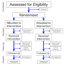 Flow Chart Of Research Design Randomized Controlled Trial Wikipedia