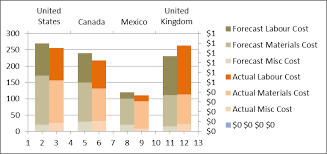 How To Make A 3 Axis Chart In Excel Step By Step Tutorial On Creating Clustered Stacked Column