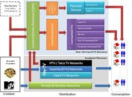 smart tv diagram wiring diagram for you • over the top internet television over the top ott smart tv wiring diagram vizio smart tv