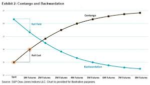 Vix Futures Curve Chart Buying High And Selling Low The Counterintuitiveness Of Vix
