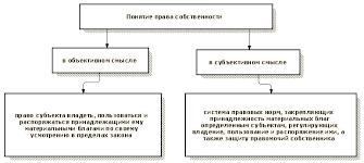 Понятие содержание и формы права собственности Статья Понятие содержание и формы права собственности