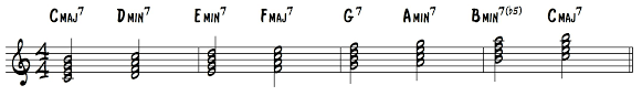 How To Harmonize A Major Scale With 7th Chords Learn Jazz