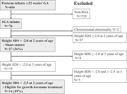 Incidence And Neonatal Risk Factors Of Short Stature And