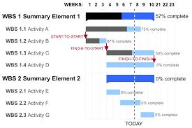 Level 2 Gantt Chart Gantt Chart Wikipedia