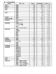 岐阜 県 公立 高校 倍率 2021 最新